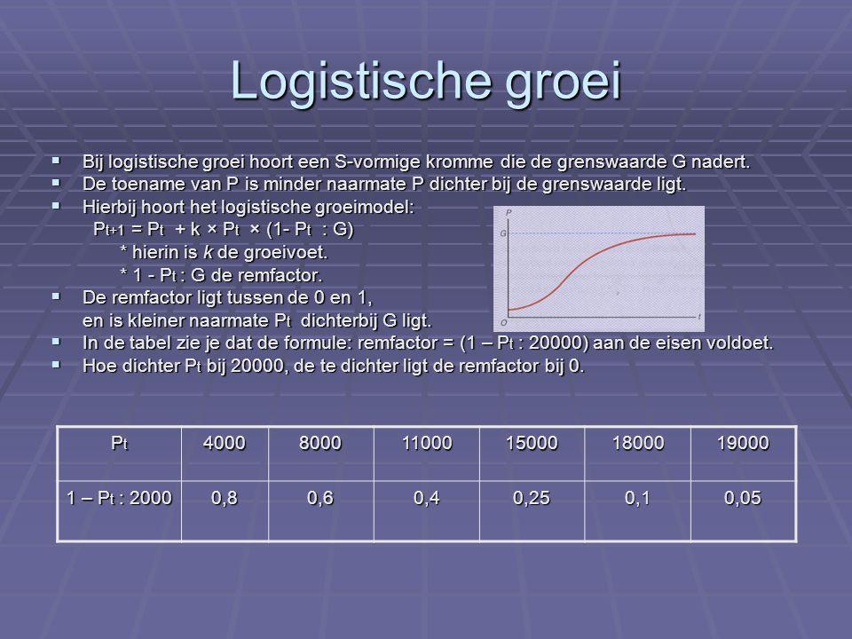 Logistische groei deel twee Bij de differentievergelijking P t+1 = Pt + 0,5 × P t × (1-P t : 20) kun je de puntenrij (P0,P1), (P1,P2), (P2,P3), (P3,P4), … in een Oxy-assenstelsel tekenen.