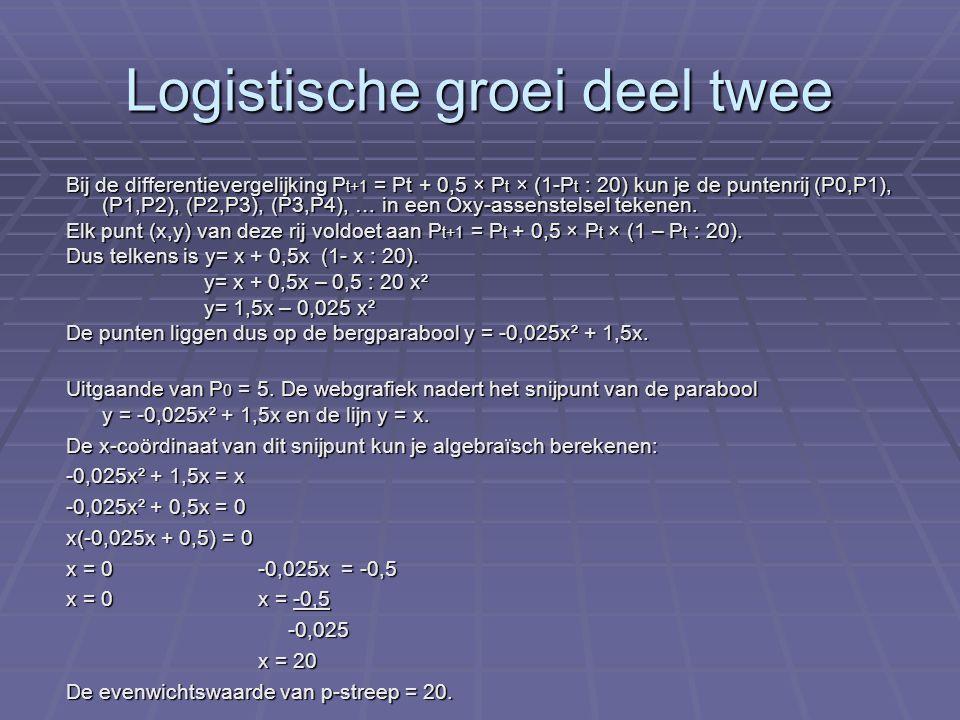 Voorbeeldsom Bij een logistische groei is de grenswaarde 2000.