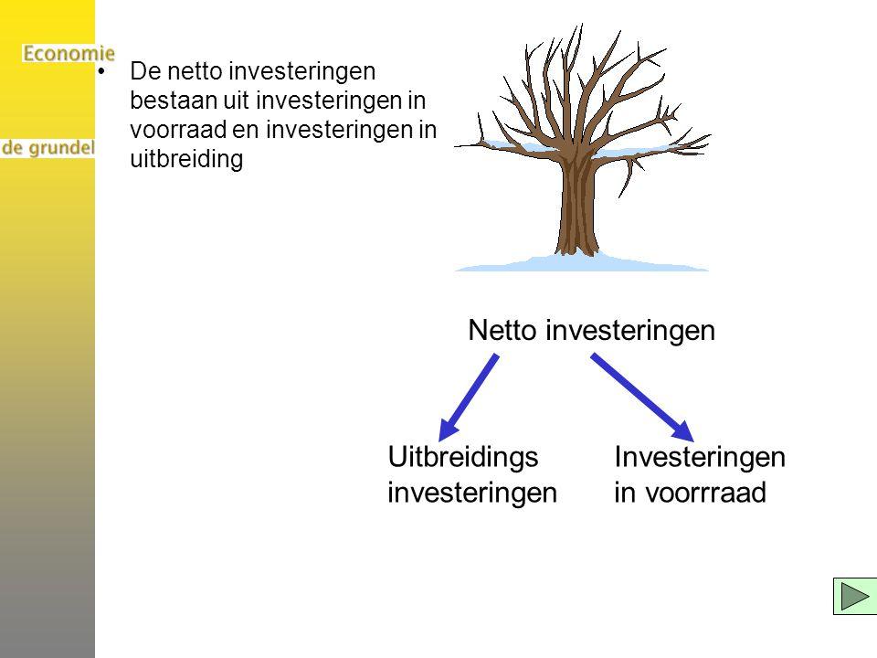 De netto investeringen bestaan uit investeringen in voorraad en investeringen in uitbreiding Netto investeringen Uitbreidings investeringen Investeringen in voorrraad