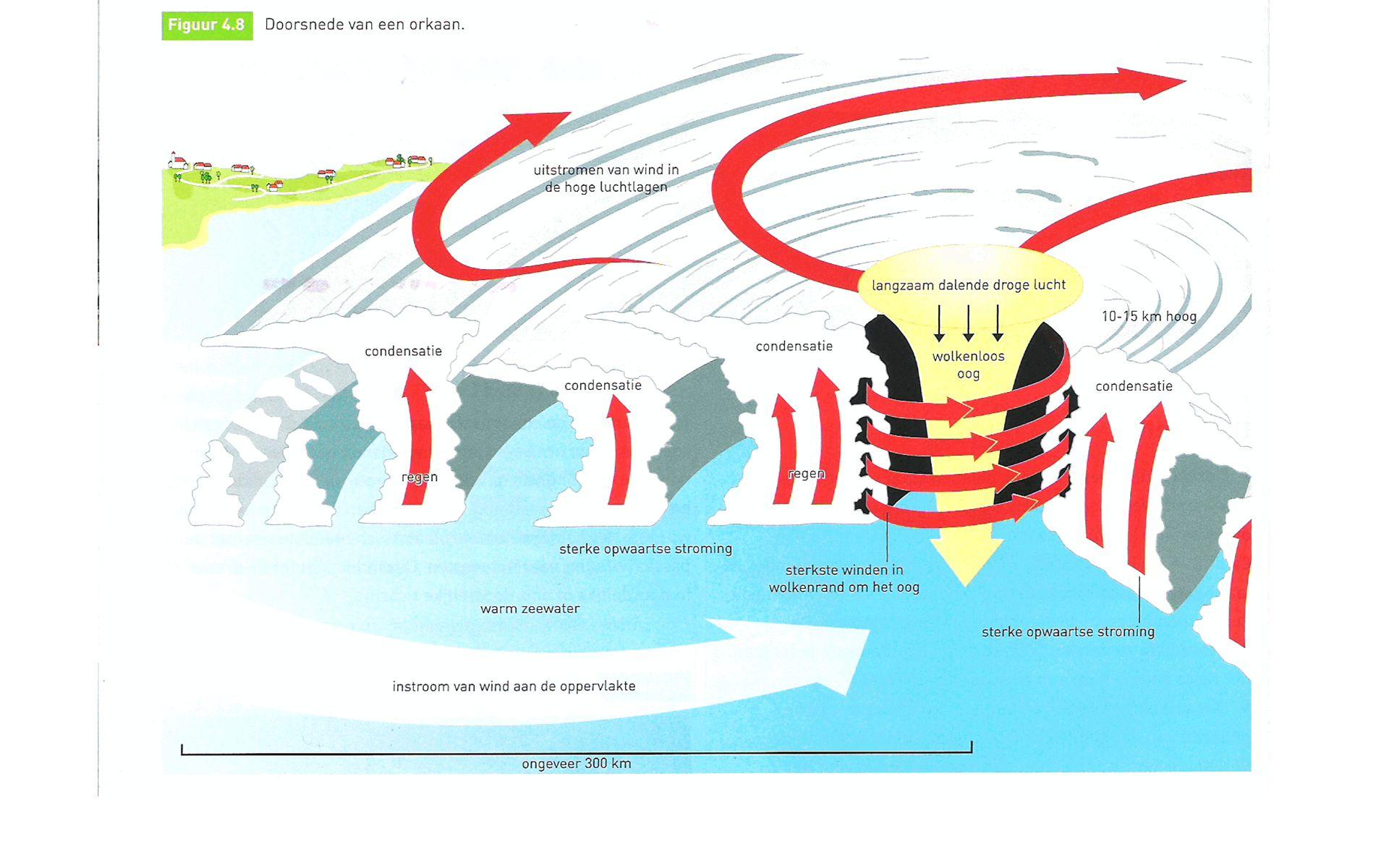 Kenmerken van een orkaan: - Ontstaat boven warm zeewater - Kilometers groot - Oog is windstil - Dooft boven land