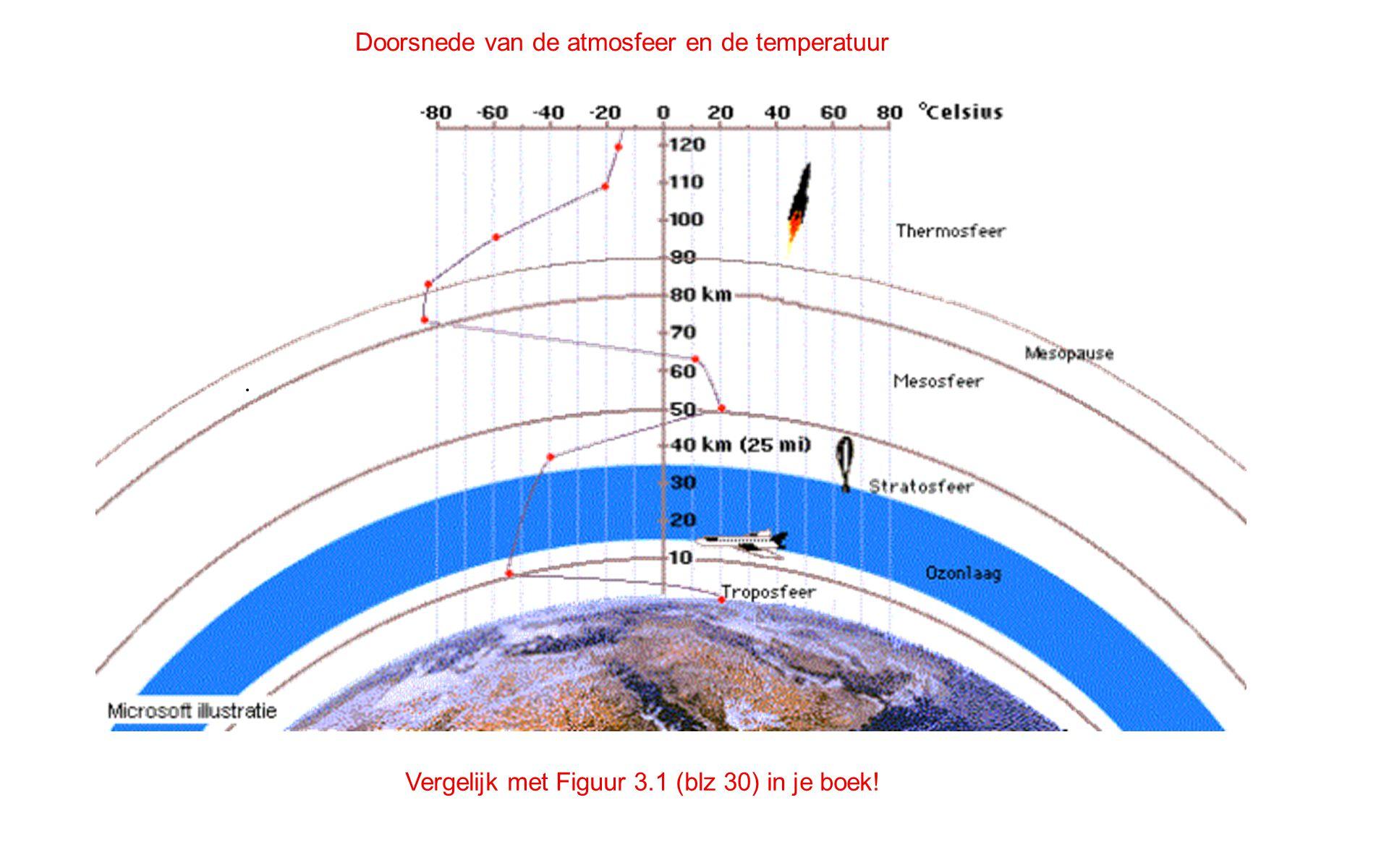 Vergelijk met Figuur 3.1 (blz 30) in je boek! Doorsnede van de atmosfeer en de temperatuur