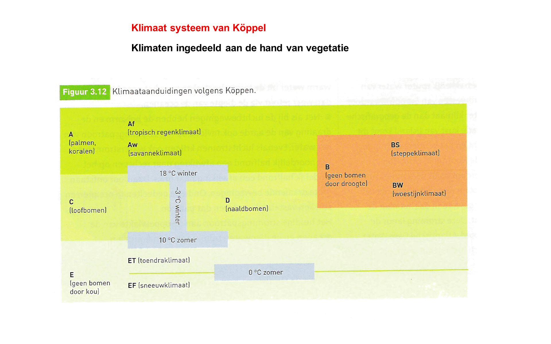 Klimaat systeem van KöppeI Klimaten ingedeeld aan de hand van vegetatie
