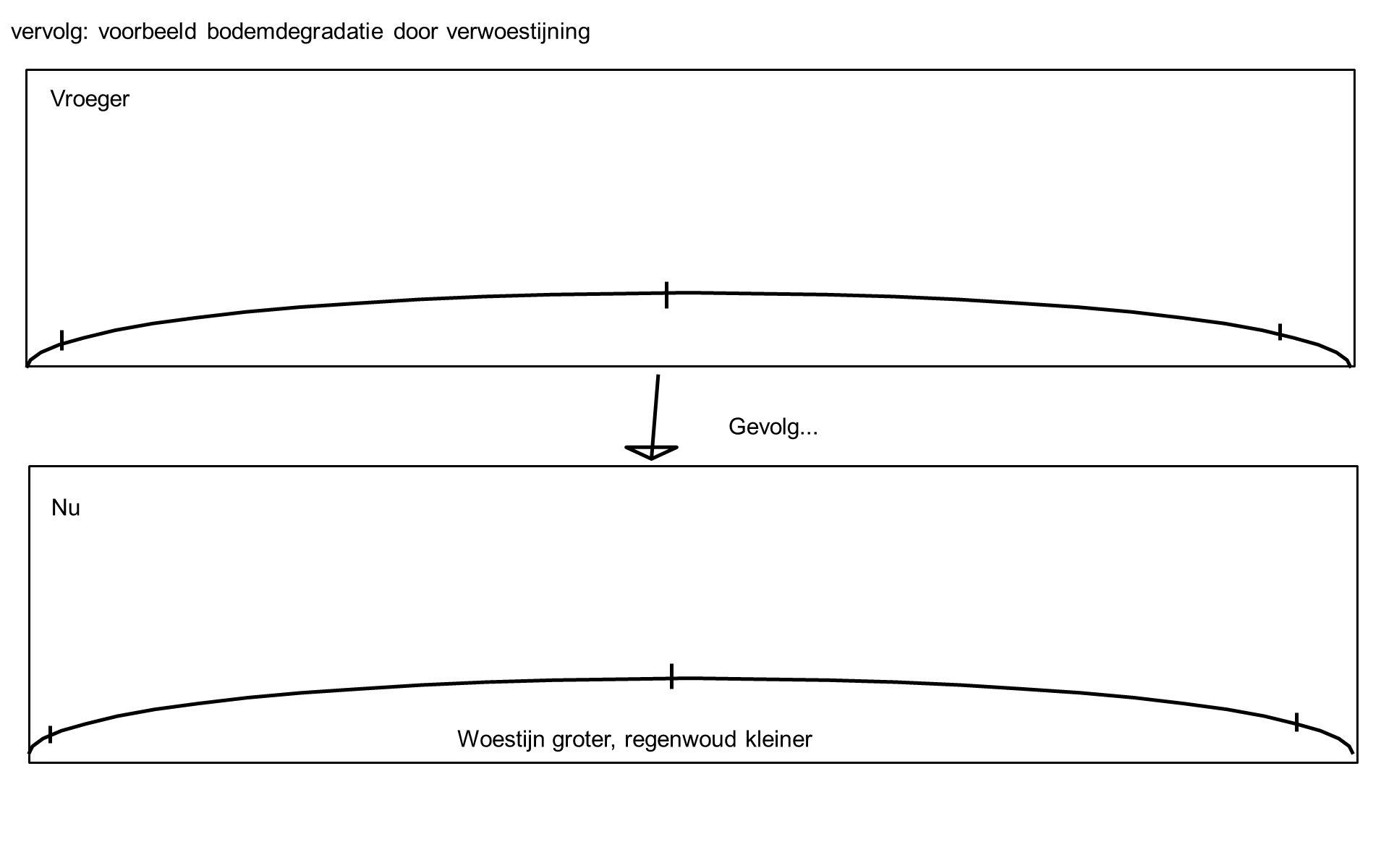 vervolg: voorbeeld bodemdegradatie door verwoestijning Gevolg... Vroeger Nu Woestijn groter, regenwoud kleiner