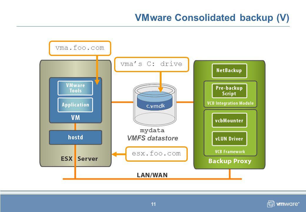 11 VMware Consolidated backup (V) VMFS datastore mydata vma.foo.com esx.foo.com vma's C: drive