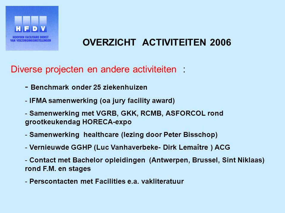 Diverse projecten en andere activiteiten : - Benchmark onder 25 ziekenhuizen - IFMA samenwerking (oa jury facility award) - Samenwerking met VGRB, GKK, RCMB, ASFORCOL rond grootkeukendag HORECA-expo - Samenwerking healthcare (lezing door Peter Bisschop) - Vernieuwde GGHP (Luc Vanhaverbeke- Dirk Lemaître ) ACG - Contact met Bachelor opleidingen (Antwerpen, Brussel, Sint Niklaas) rond F.M.