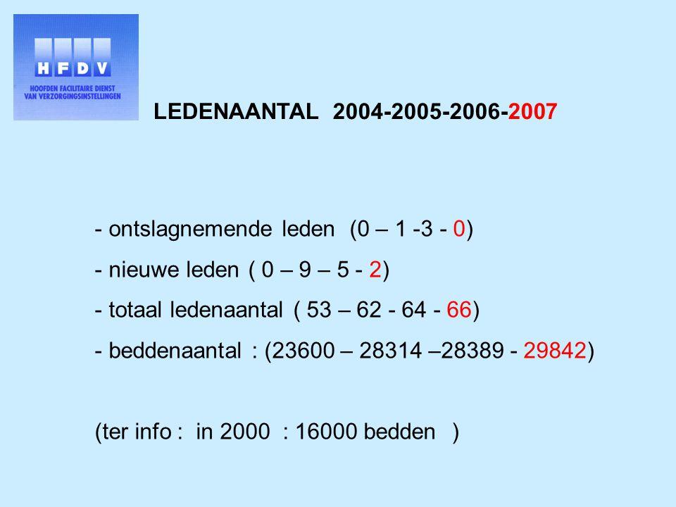 LEDENAANTAL 2004-2005-2006-2007 - ontslagnemende leden (0 – 1 -3 - 0) - nieuwe leden ( 0 – 9 – 5 - 2) - totaal ledenaantal ( 53 – 62 - 64 - 66) - beddenaantal : (23600 – 28314 –28389 - 29842) (ter info : in 2000 : 16000 bedden )