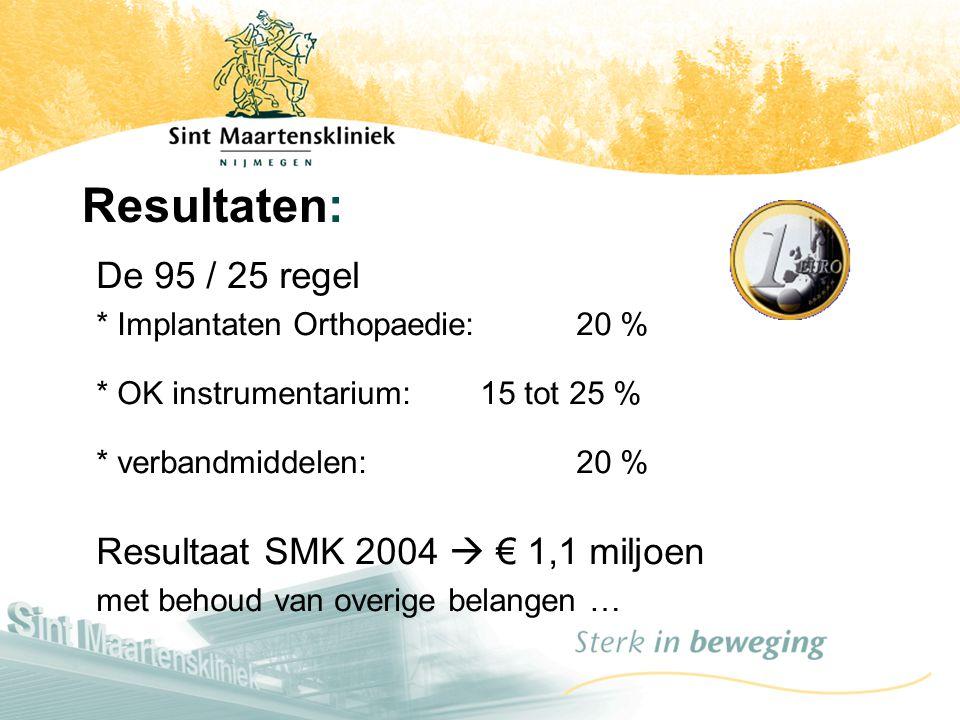 Resultaten: De 95 / 25 regel * Implantaten Orthopaedie: 20 % * OK instrumentarium: 15 tot 25 % * verbandmiddelen: 20 % Resultaat SMK 2004  € 1,1 milj