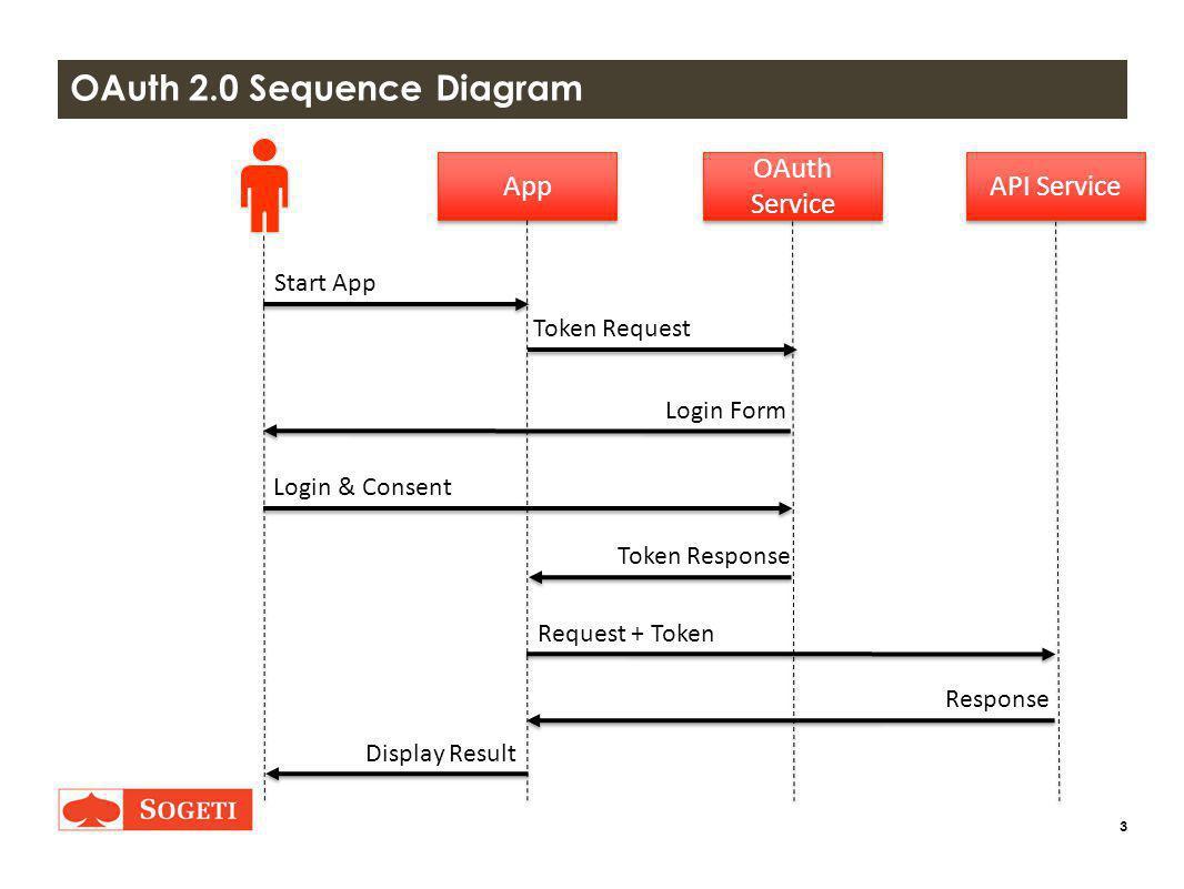 4 OAuth Service OAuth Service API Service App Request Token Request Start App Login Form Login & Consent Verifier Response Request + OAuth Header Response Display Result Request Token Response Verifier Request Access Token Request Access Token Response Oauth 1.x Sequence Diagram