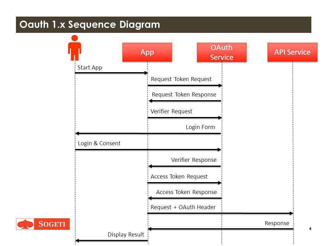 4 OAuth Service OAuth Service API Service App Request Token Request Start App Login Form Login & Consent Verifier Response Request + OAuth Header Response Display Result Request Token Response Verifier Request Access Token Request Access Token Response Oauth 1.x Sequence Diagram