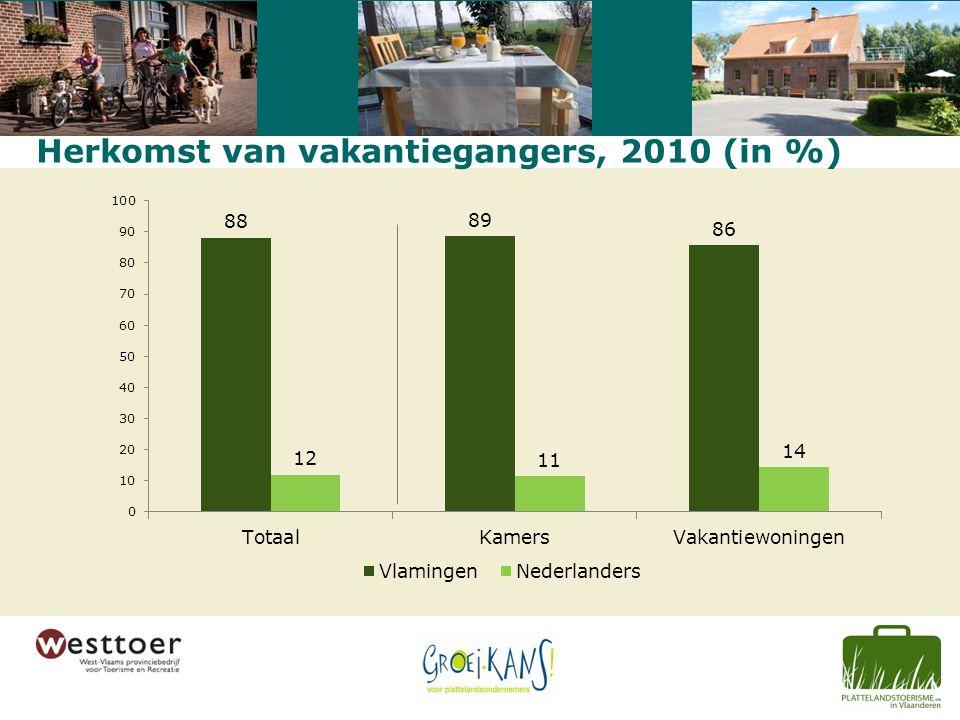 Herkomst van vakantiegangers, 2010 (in %)