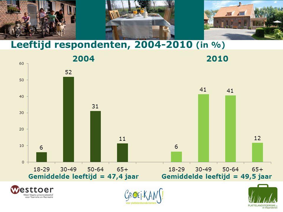 Leeftijd respondenten, 2004-2010 (in %) 20042010 Gemiddelde leeftijd = 47,4 jaarGemiddelde leeftijd = 49,5 jaar
