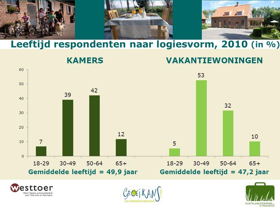 Leeftijd respondenten naar logiesvorm, 2010 (in %) KAMERSVAKANTIEWONINGEN Gemiddelde leeftijd = 49,9 jaarGemiddelde leeftijd = 47,2 jaar