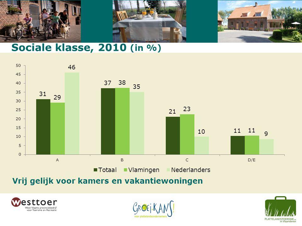 Sociale klasse, 2010 (in %) Vrij gelijk voor kamers en vakantiewoningen