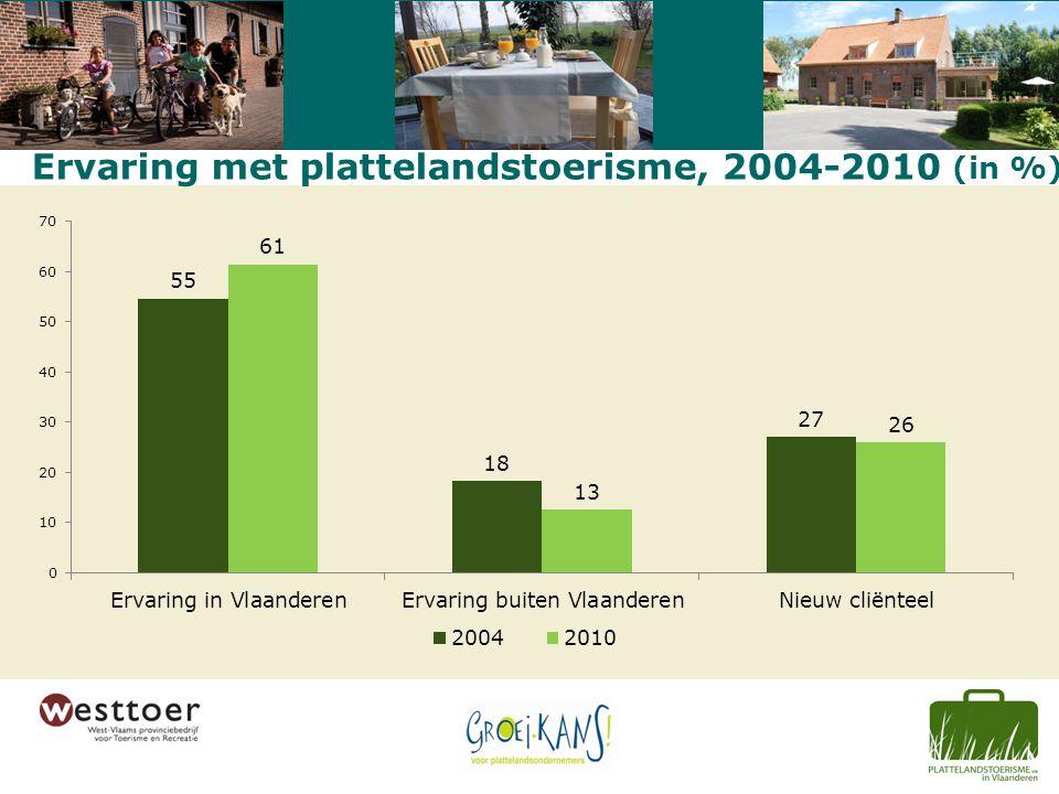 Ervaring met plattelandstoerisme, 2004-2010 (in %)
