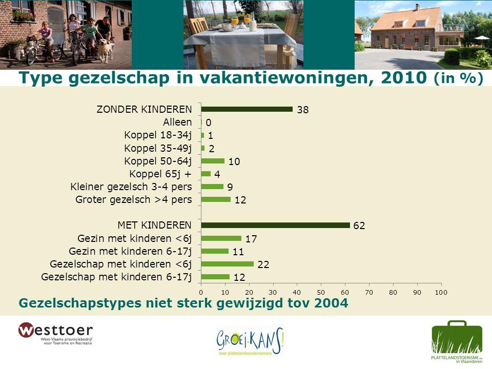 Type gezelschap in vakantiewoningen, 2010 (in %) Gezelschapstypes niet sterk gewijzigd tov 2004