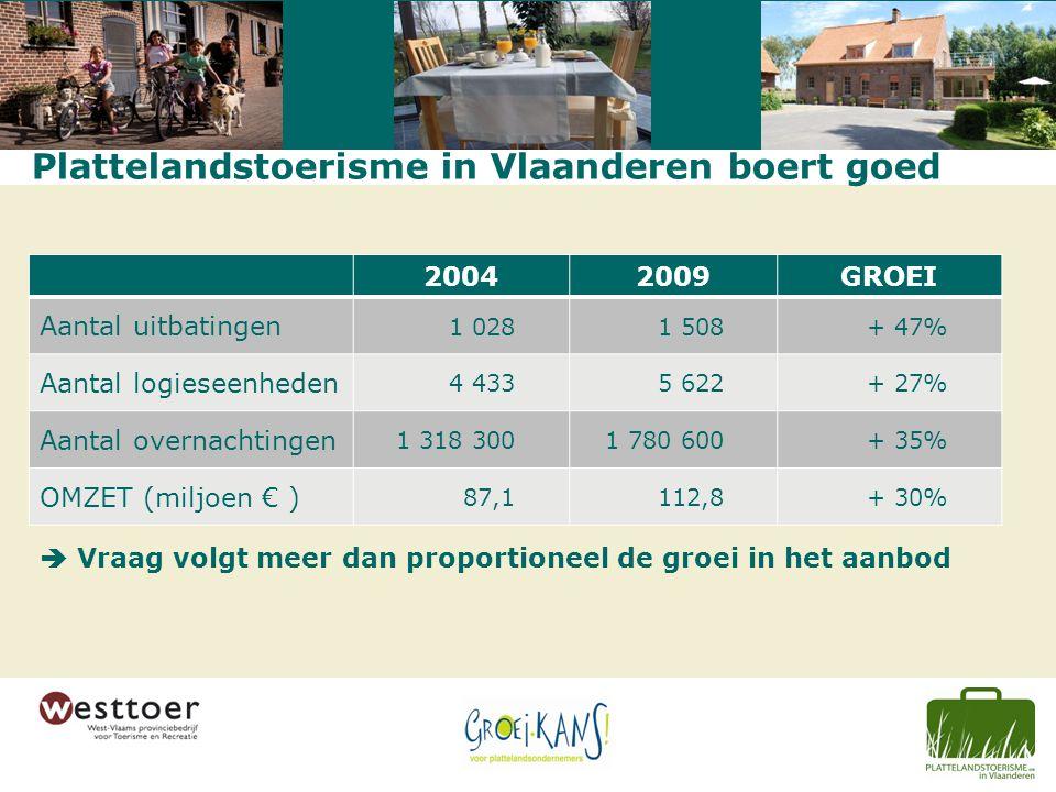 Plattelandstoerisme in Vlaanderen boert goed  Vraag volgt meer dan proportioneel de groei in het aanbod 20042009GROEI Aantal uitbatingen 1 0281 508+ 47% Aantal logieseenheden 4 4335 622+ 27% Aantal overnachtingen 1 318 3001 780 600+ 35% OMZET (miljoen € ) 87,1112,8+ 30%