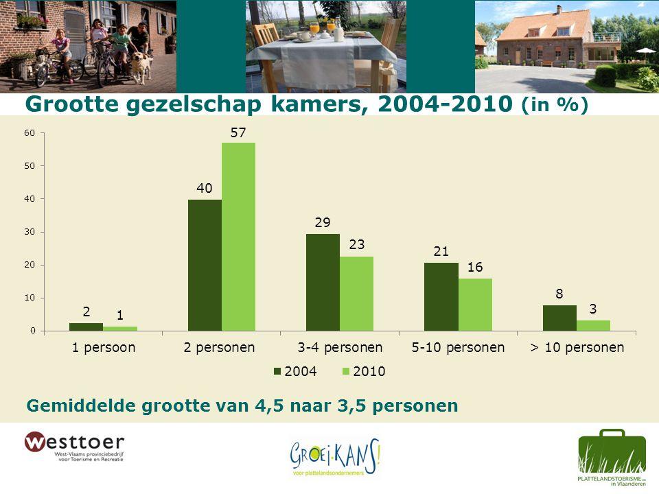 Grootte gezelschap kamers, 2004-2010 (in %) Gemiddelde grootte van 4,5 naar 3,5 personen
