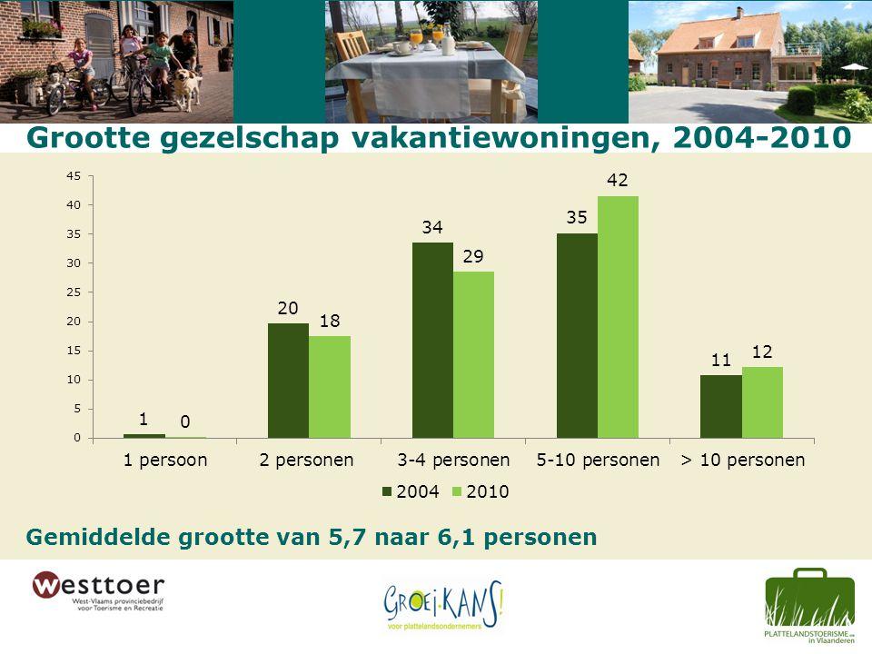 Grootte gezelschap vakantiewoningen, 2004-2010 Gemiddelde grootte van 5,7 naar 6,1 personen