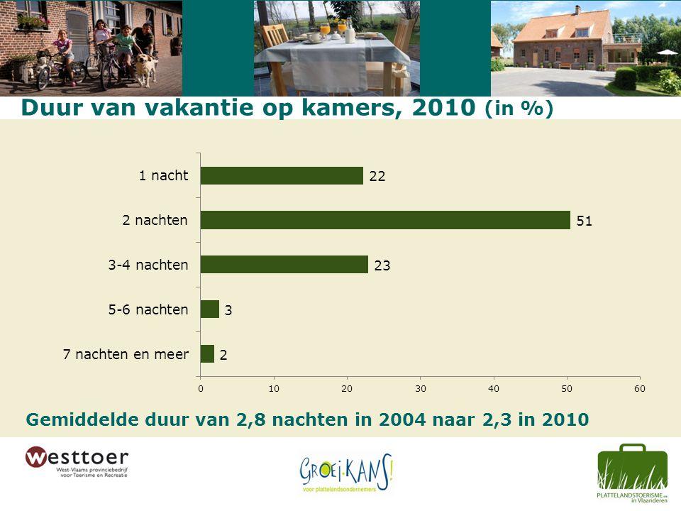 Duur van vakantie op kamers, 2010 (in %) Gemiddelde duur van 2,8 nachten in 2004 naar 2,3 in 2010