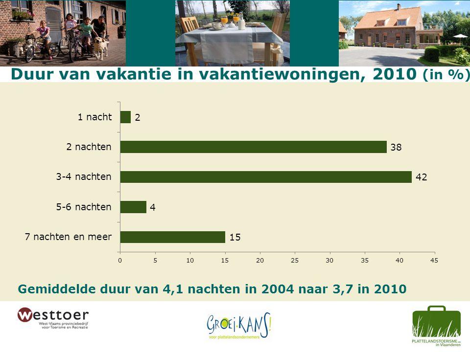 Duur van vakantie in vakantiewoningen, 2010 (in %) Gemiddelde duur van 4,1 nachten in 2004 naar 3,7 in 2010