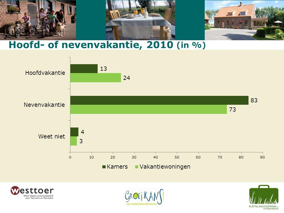 Hoofd- of nevenvakantie, 2010 (in %)