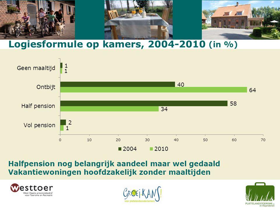 Logiesformule op kamers, 2004-2010 (in %) Halfpension nog belangrijk aandeel maar wel gedaald Vakantiewoningen hoofdzakelijk zonder maaltijden