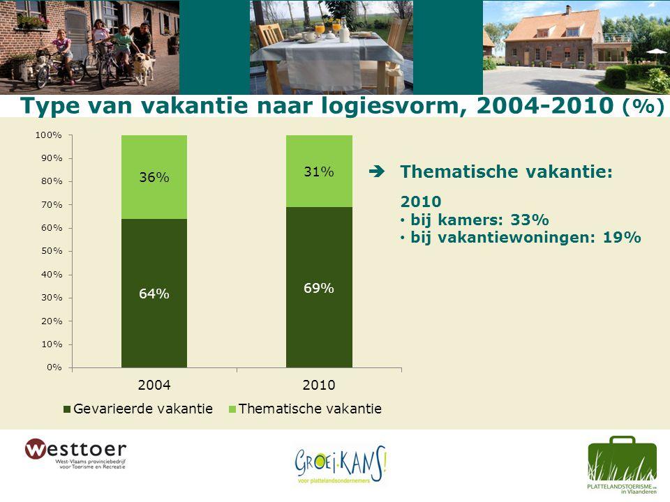 Type van vakantie naar logiesvorm, 2004-2010 (%) Thematische vakantie: 2010 bij kamers: 33% bij vakantiewoningen: 19% 