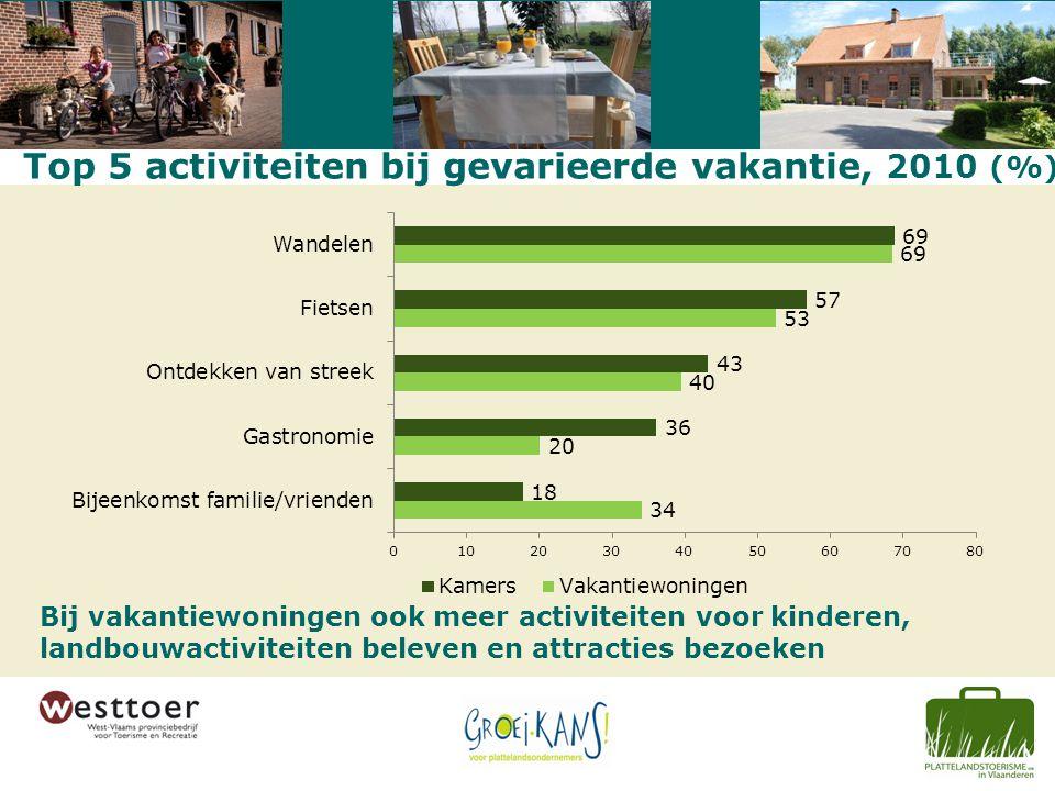 Top 5 activiteiten bij gevarieerde vakantie, 2010 (%) Bij vakantiewoningen ook meer activiteiten voor kinderen, landbouwactiviteiten beleven en attrac