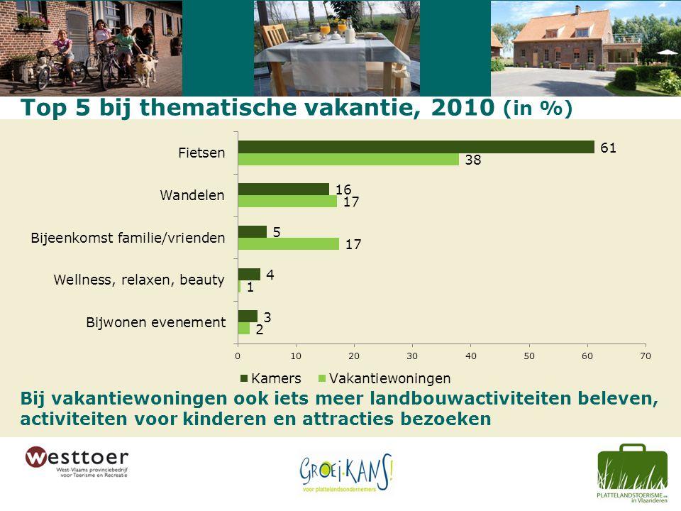 Top 5 bij thematische vakantie, 2010 (in %) Bij vakantiewoningen ook iets meer landbouwactiviteiten beleven, activiteiten voor kinderen en attracties