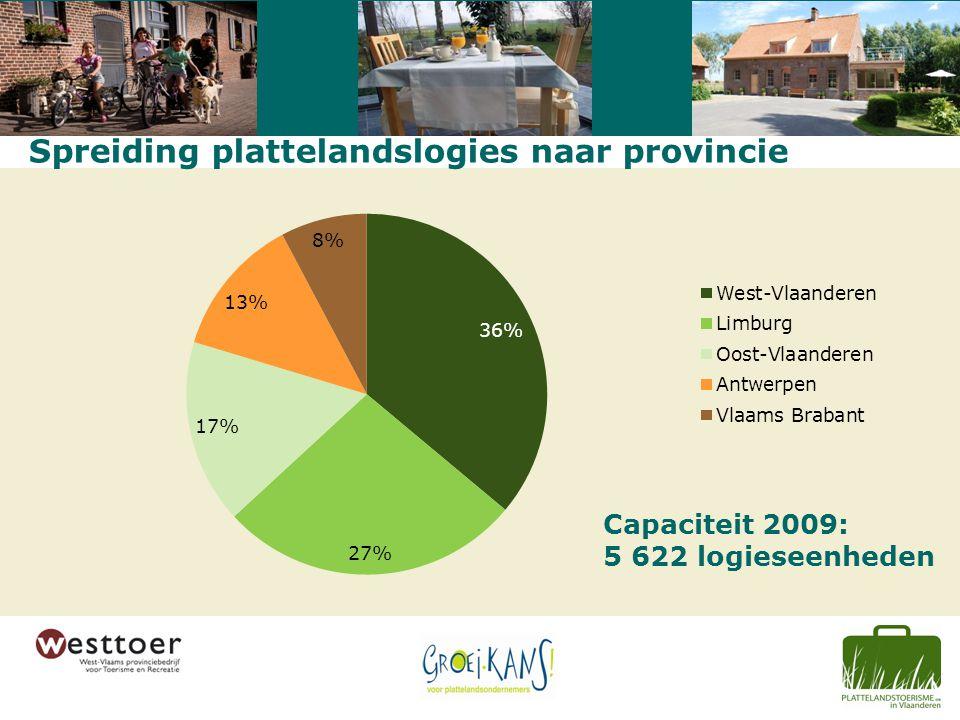 Spreiding plattelandslogies naar provincie Capaciteit 2009: 5 622 logieseenheden