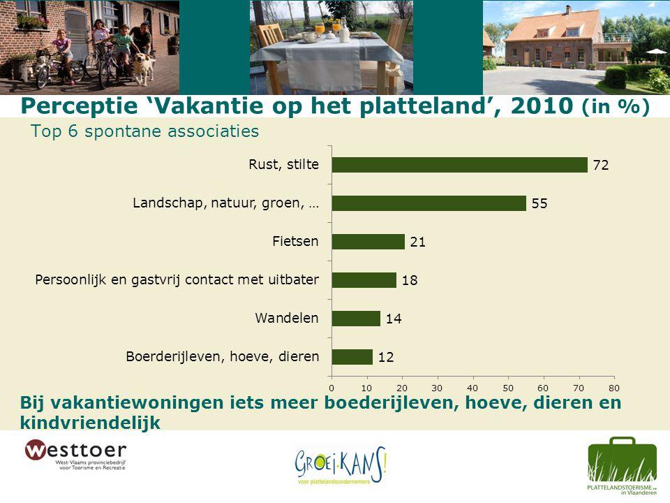Perceptie 'Vakantie op het platteland', 2010 (in %) Top 6 spontane associaties Bij vakantiewoningen iets meer boederijleven, hoeve, dieren en kindvriendelijk