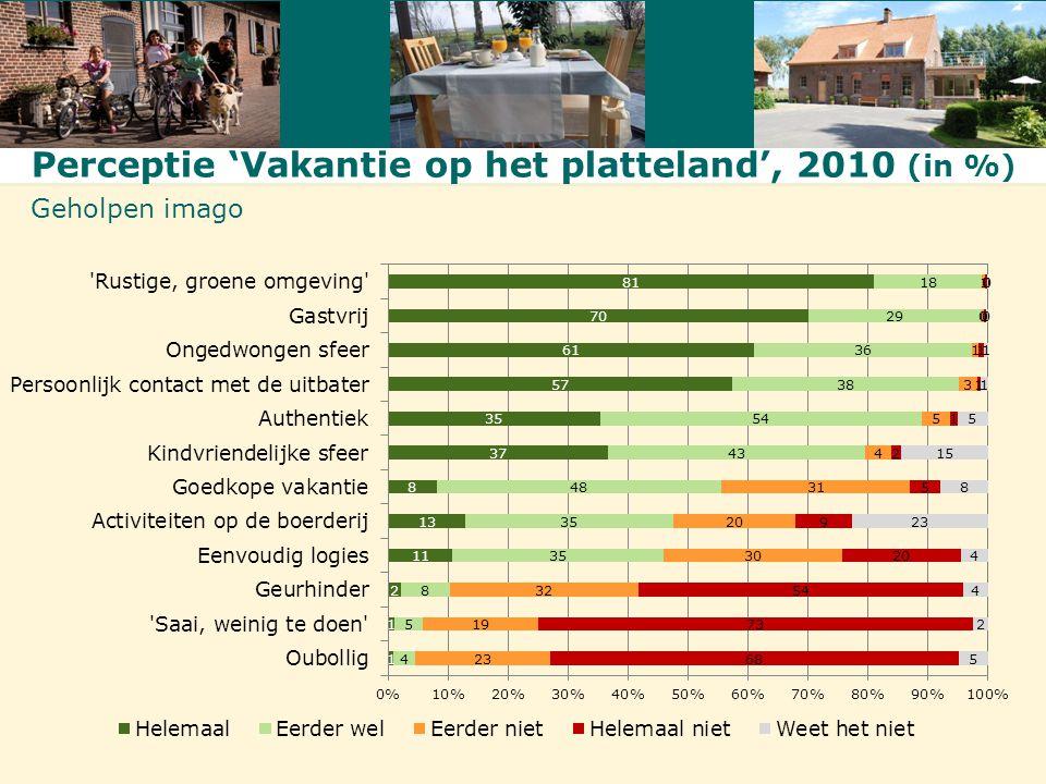 Perceptie 'Vakantie op het platteland', 2010 (in %) Geholpen imago