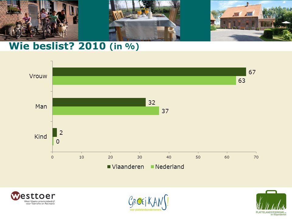 Wie beslist 2010 (in %)