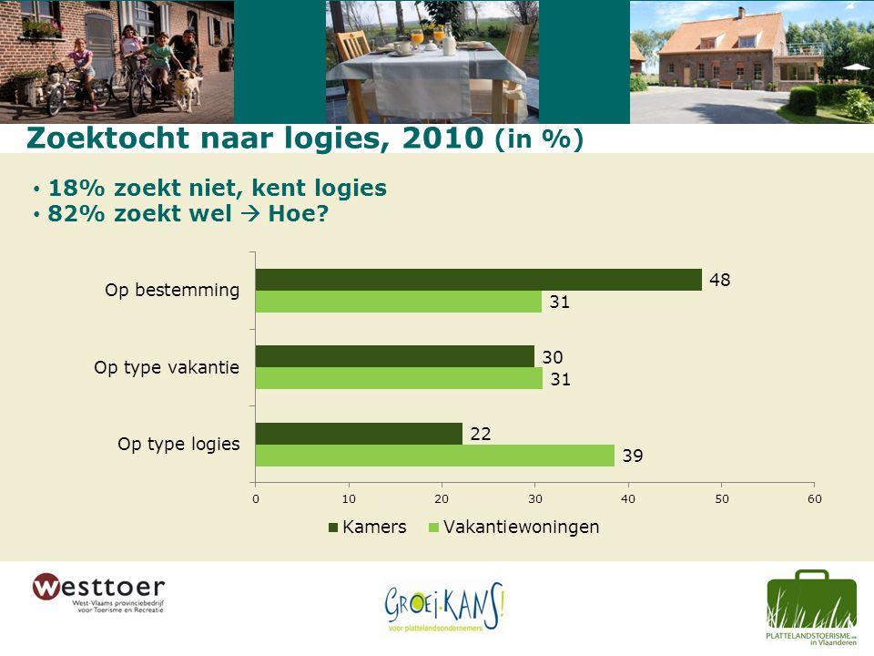 Zoektocht naar logies, 2010 (in %) 18% zoekt niet, kent logies 82% zoekt wel  Hoe?