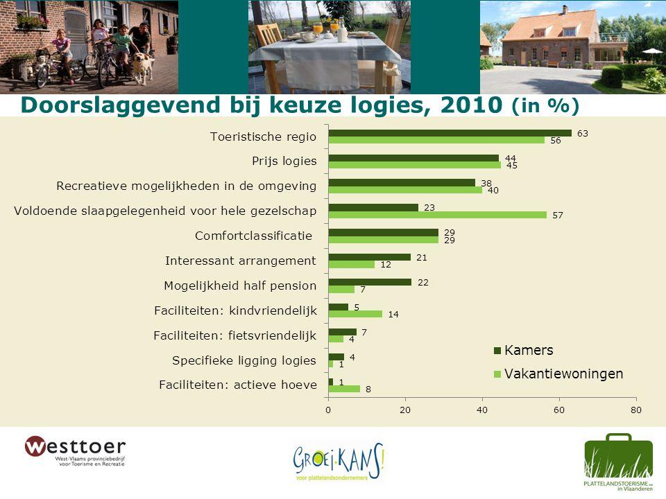 Doorslaggevend bij keuze logies, 2010 (in %)