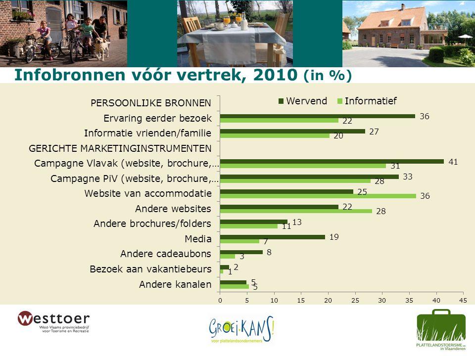 Infobronnen vóór vertrek, 2010 (in %)