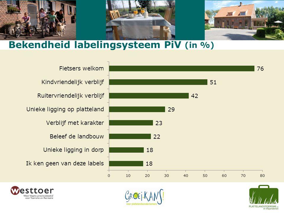 Bekendheid labelingsysteem PiV (in %)