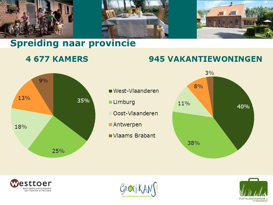 4 677 KAMERS945 VAKANTIEWONINGEN Spreiding naar provincie