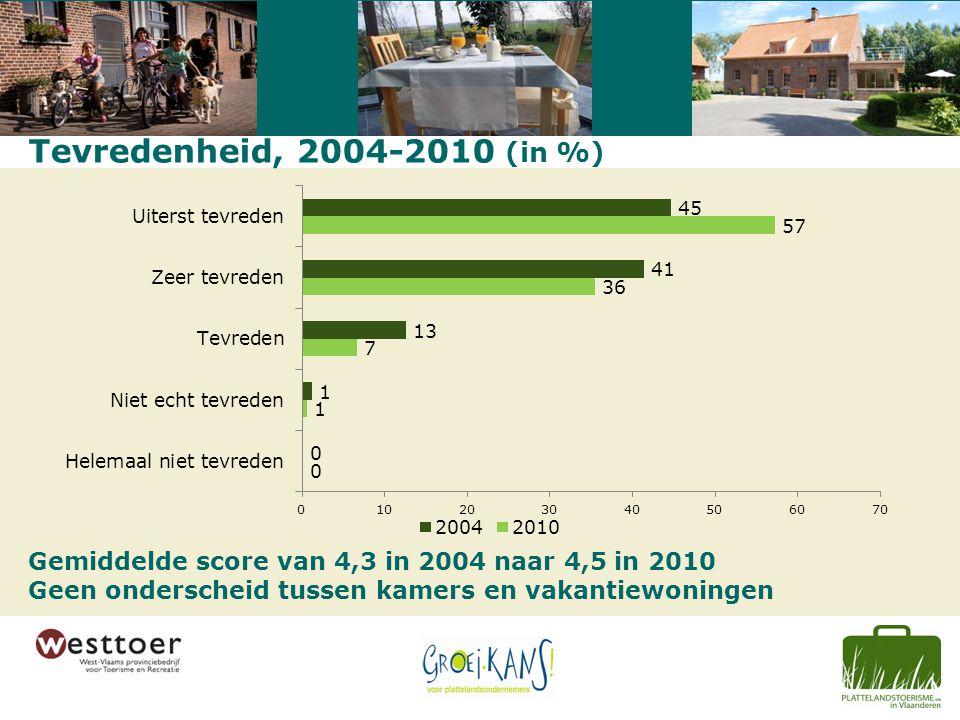 Tevredenheid, 2004-2010 (in %) Gemiddelde score van 4,3 in 2004 naar 4,5 in 2010 Geen onderscheid tussen kamers en vakantiewoningen