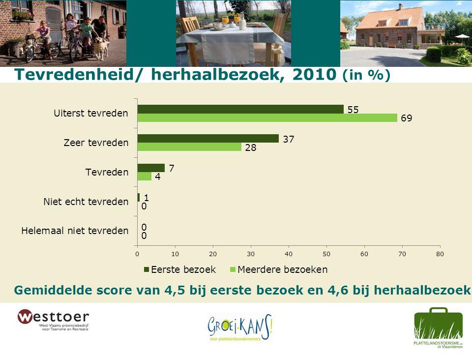 Tevredenheid/ herhaalbezoek, 2010 (in %) Gemiddelde score van 4,5 bij eerste bezoek en 4,6 bij herhaalbezoek