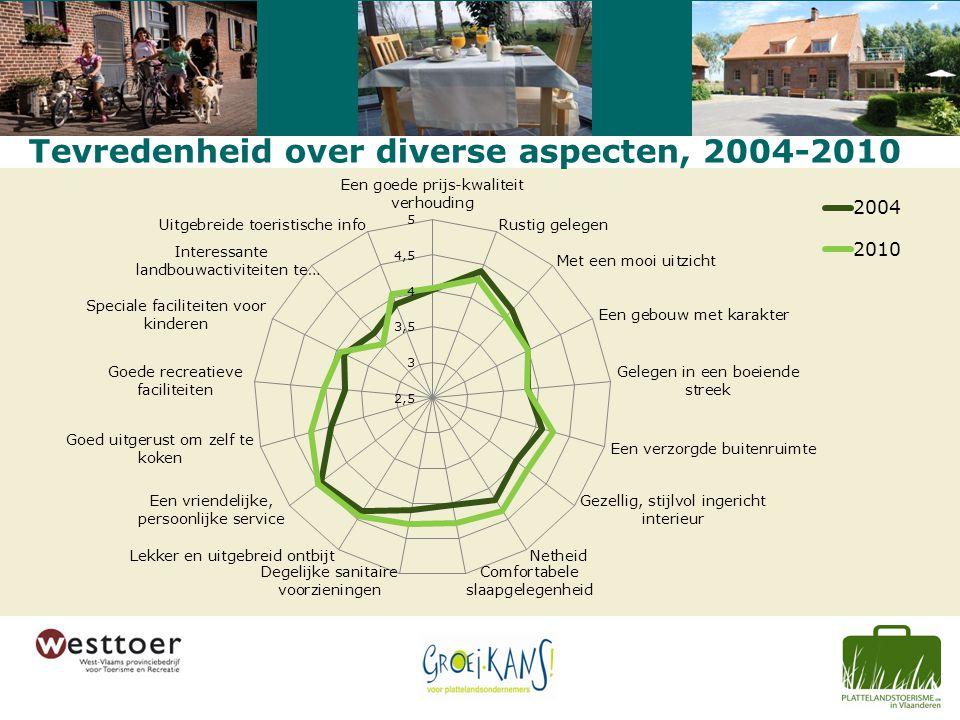 Tevredenheid over diverse aspecten, 2004-2010