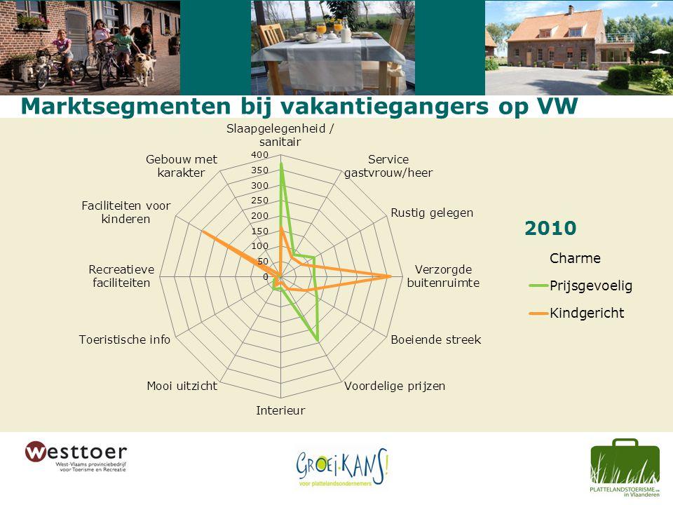Marktsegmenten bij vakantiegangers op VW 2010