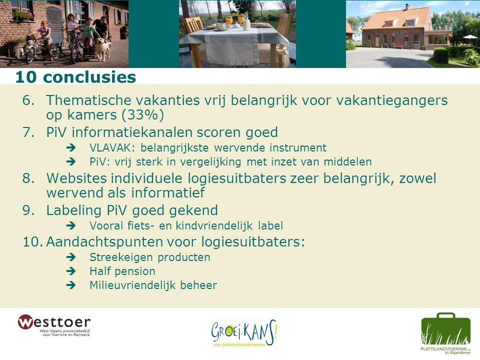 10 conclusies 6.Thematische vakanties vrij belangrijk voor vakantiegangers op kamers (33%) 7.PiV informatiekanalen scoren goed  VLAVAK: belangrijkste