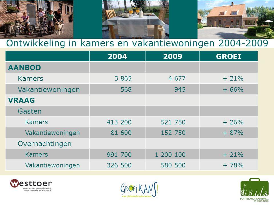 Ontwikkeling in kamers en vakantiewoningen 2004-2009 20042009GROEI AANBOD Kamers 3 8654 677+ 21% Vakantiewoningen 568945+ 66% VRAAG Gasten Kamers 413