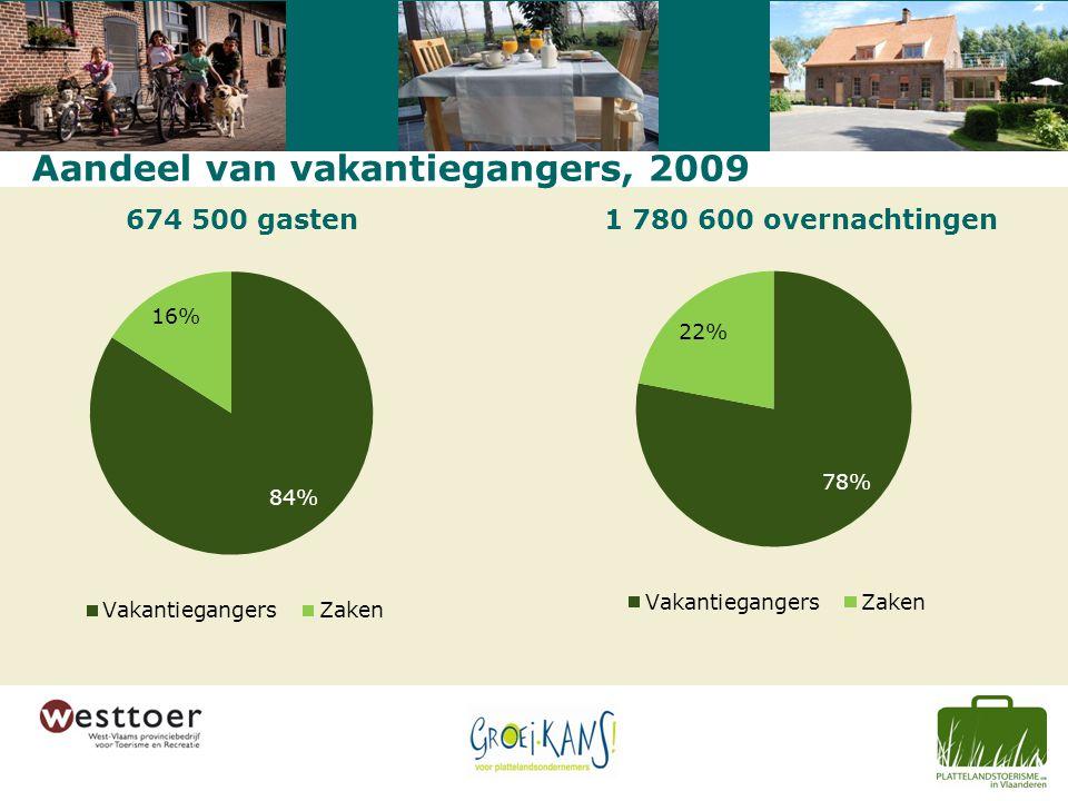 Aandeel vakantiegangers naar type logies, 2009 521 750 gasten 152 750 gasten KAMERSVAKANTIEWONINGEN  423 200  143 100