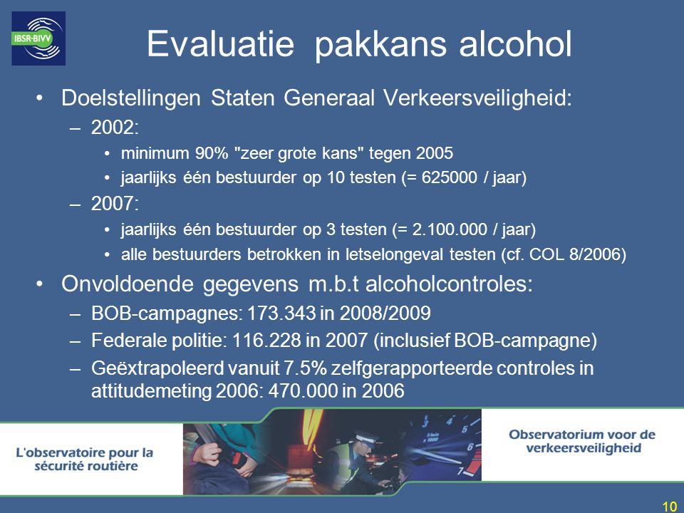 10 Evaluatie pakkans alcohol Doelstellingen Staten Generaal Verkeersveiligheid: –2002: minimum 90% zeer grote kans tegen 2005 jaarlijks één bestuurder op 10 testen (= 625000 / jaar) –2007: jaarlijks één bestuurder op 3 testen (= 2.100.000 / jaar) alle bestuurders betrokken in letselongeval testen (cf.