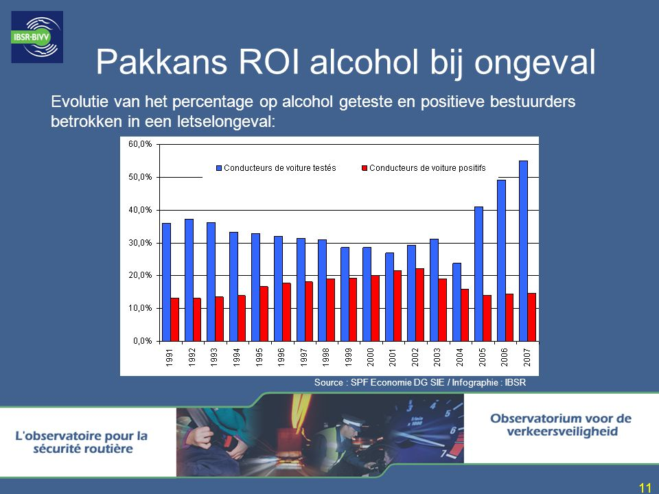 11 Pakkans ROI alcohol bij ongeval Evolutie van het percentage op alcohol geteste en positieve bestuurders betrokken in een letselongeval: Source : SPF Economie DG SIE / Infographie : IBSR