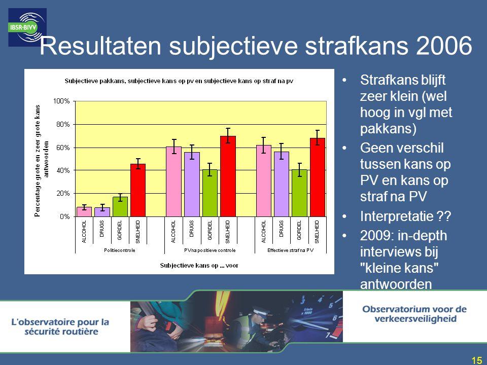 15 Resultaten subjectieve strafkans 2006 Strafkans blijft zeer klein (wel hoog in vgl met pakkans) Geen verschil tussen kans op PV en kans op straf na PV Interpretatie ?.