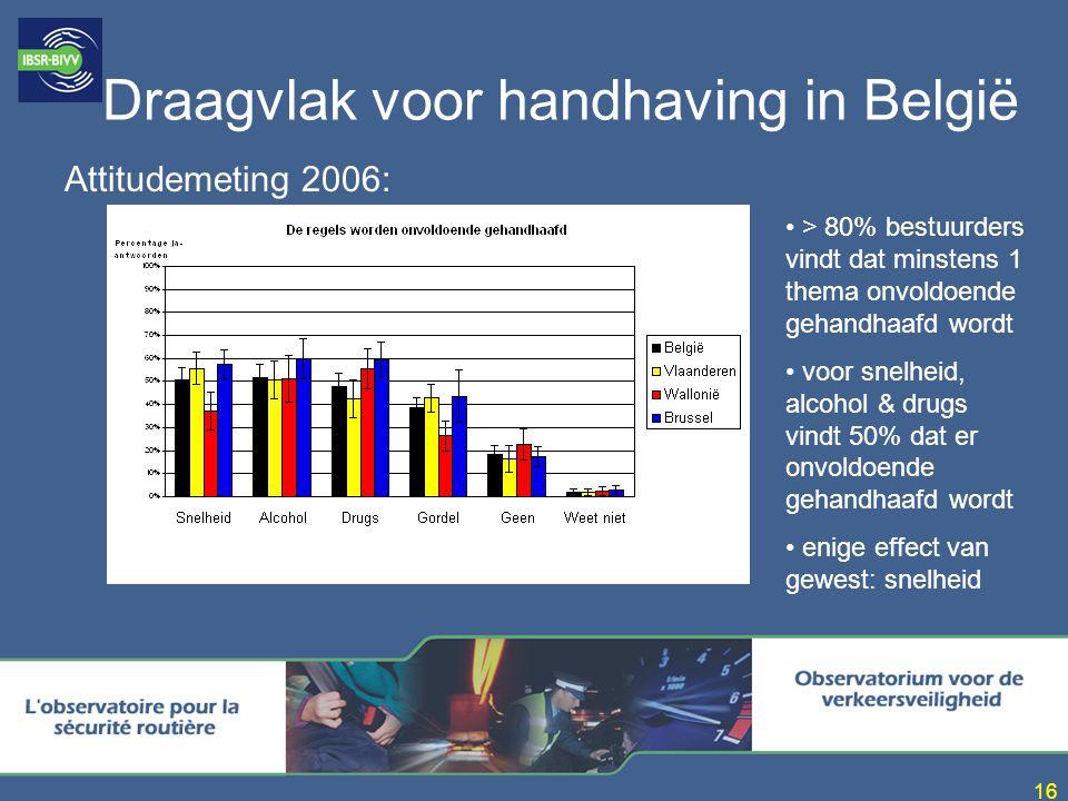 16 Draagvlak voor handhaving in België Attitudemeting 2006: > 80% bestuurders vindt dat minstens 1 thema onvoldoende gehandhaafd wordt voor snelheid, alcohol & drugs vindt 50% dat er onvoldoende gehandhaafd wordt enige effect van gewest: snelheid