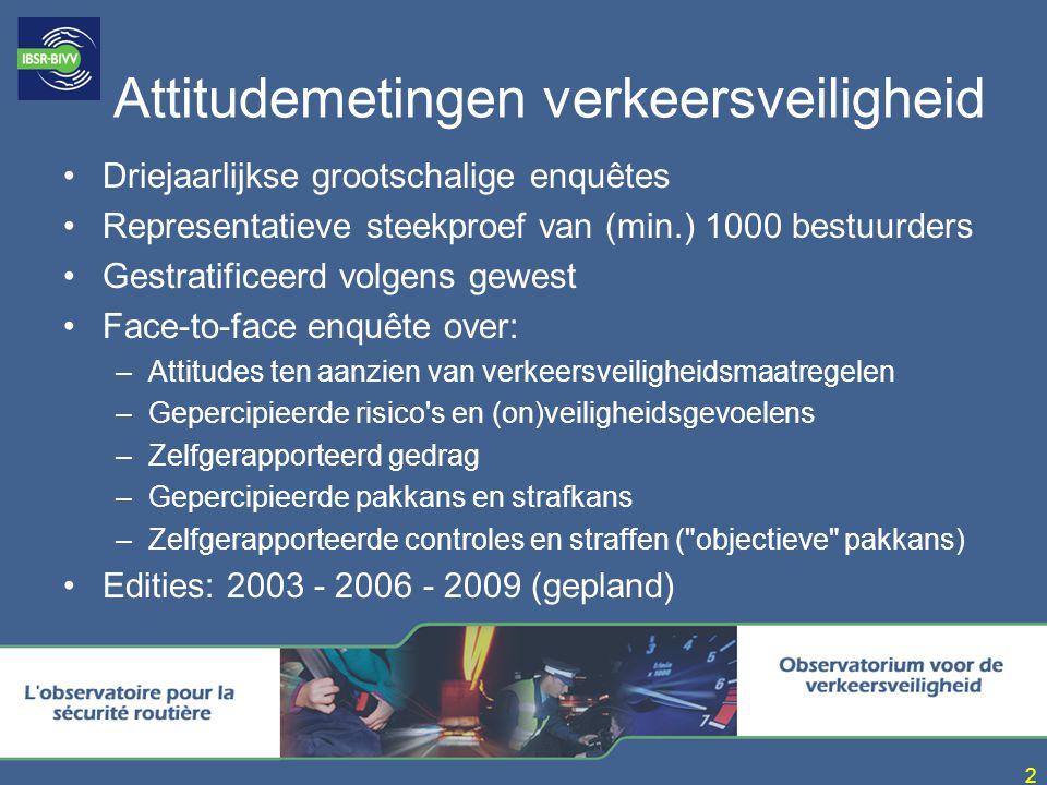2 Attitudemetingen verkeersveiligheid Driejaarlijkse grootschalige enquêtes Representatieve steekproef van (min.) 1000 bestuurders Gestratificeerd volgens gewest Face-to-face enquête over: –Attitudes ten aanzien van verkeersveiligheidsmaatregelen –Gepercipieerde risico s en (on)veiligheidsgevoelens –Zelfgerapporteerd gedrag –Gepercipieerde pakkans en strafkans –Zelfgerapporteerde controles en straffen ( objectieve pakkans) Edities: 2003 - 2006 - 2009 (gepland)